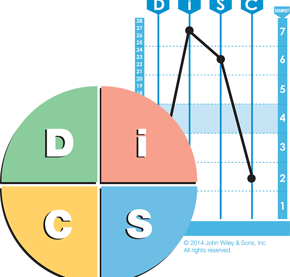 Everything DiSC solutions DiSC classic disc partners